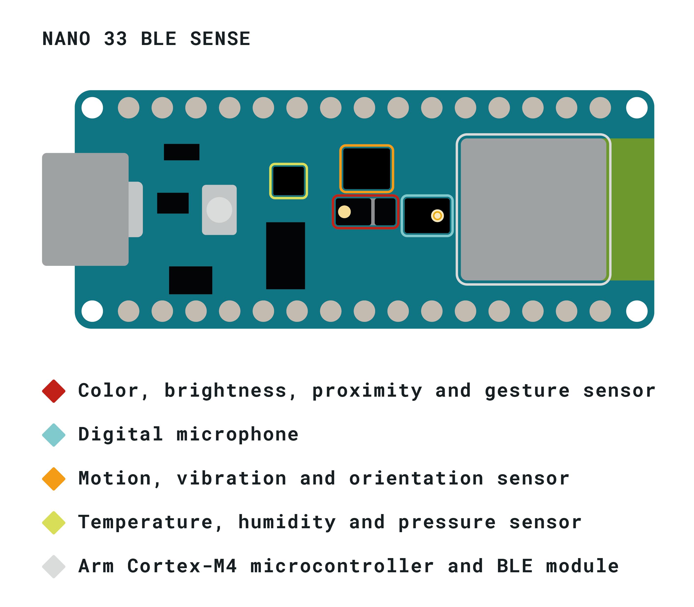 Arduino NANO 33 BLE Sense Sensors