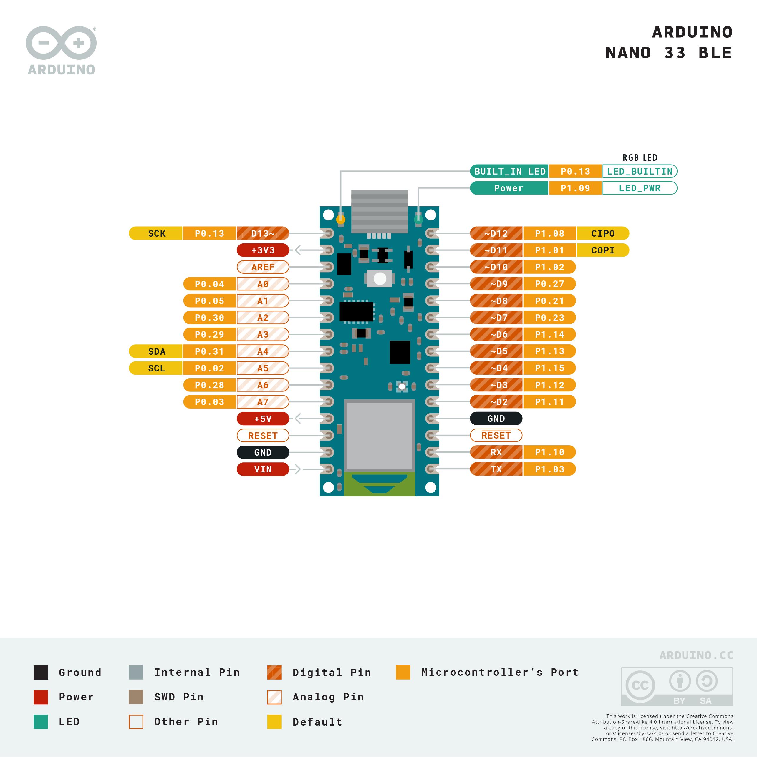 Nano Pinout Diagram